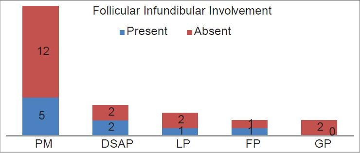 Figure 4: Follicular involvement in the various types of porokeratosis. PM = Porokeratoses of Mibelli, DSAP = disseminated actinic superficial porokeratosis, LP = linear porokeratosis, FP = follicular porokeratosis, GP = genital porokeratosis