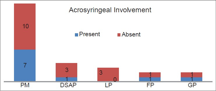 Figure 6: Acrosyringeal involvement in various types of porokeratosis PM = Porokeratoses of Mibelli, DSAP = disseminated actinic superficial porokeratosis, LP = linear porokeratosis, FP = follicular porokeratosis, GP = genital porokeratosis