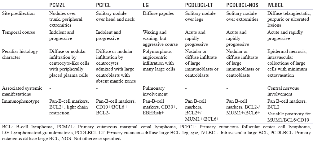 Table 7: Salient differences of primary cutaneous neoplastic B-cell dermal infiltration
