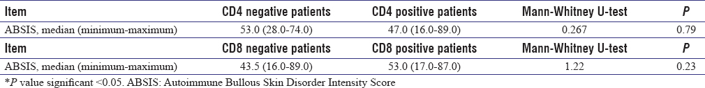 Table 3: Association between positive and negative CD4 cases, positive and negative CD8 cases, and Autoimmune Bullous Skin Disorder Intensity Score