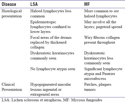Table 1: Histopathological differences of atypical lichen sclerosus et atrophicus and mycosis fungoides